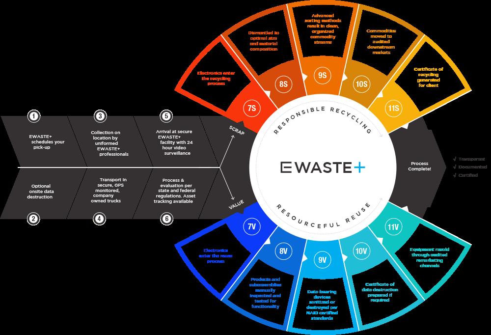 The EWaste process